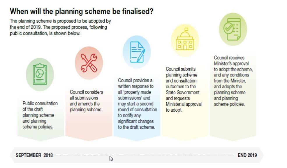 The Scenic Rim Planning Scheme.