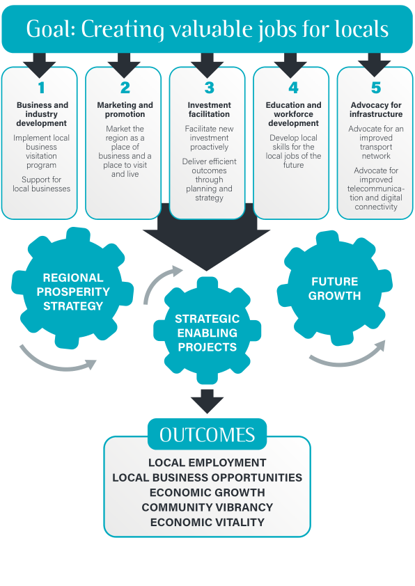RPS2020_creating jobs infographic_v2